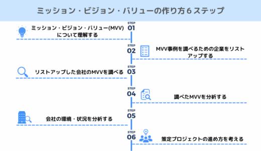 ミッション・ビジョン・バリュー(MVV)の作り方6ステップ