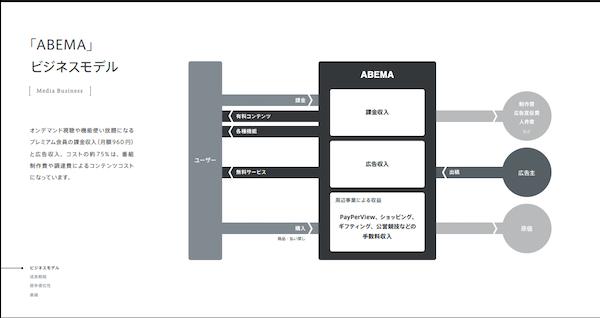 ABEMAのビジネスモデル
