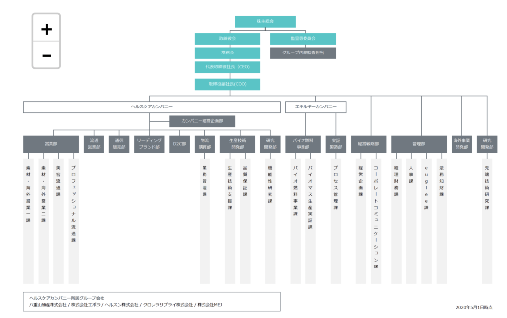 ユーグレナの組織図