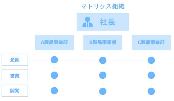 マトリクス組織の組織図