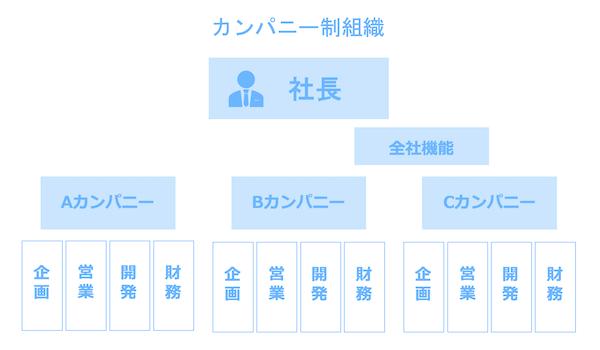 カンパニー制組織図