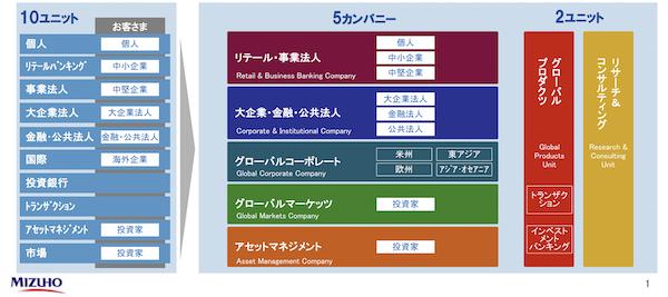 みずほ銀行の組織図