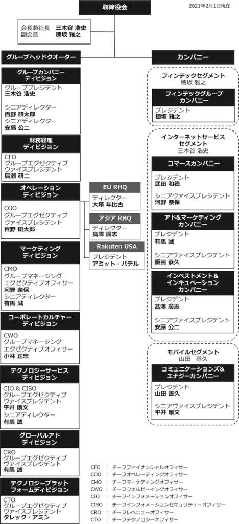楽天の組織図
