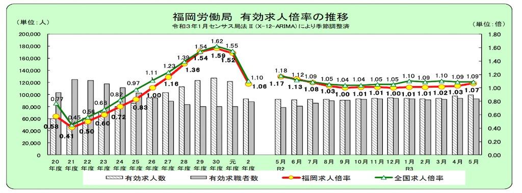 福岡の求人推移