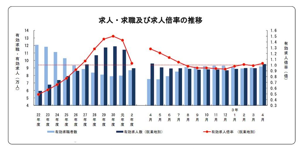 埼玉県の求人推移