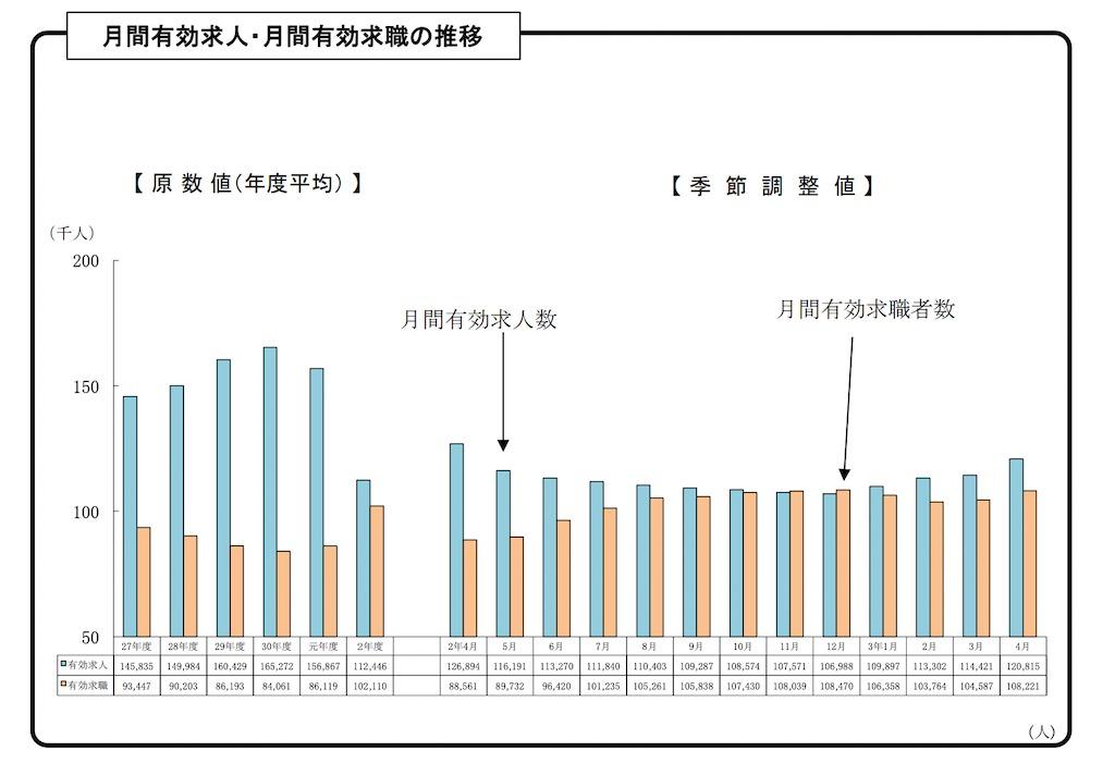 愛知県・名古屋の求人数