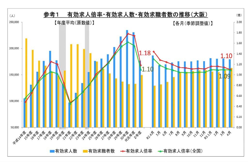 大阪の求人数推移